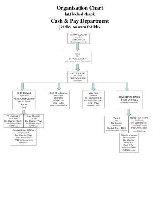 Organisation Chart  laLFkkfud <kapk Cash & Pay Department jksdM ,oa osru foHkkx