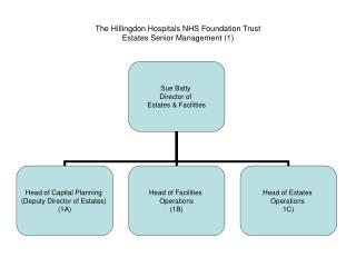 The Hillingdon Hospitals NHS Foundation Trust Estates Senior Management (1)
