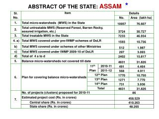 ABSTRACT OF THE STATE:  ASSAM   *
