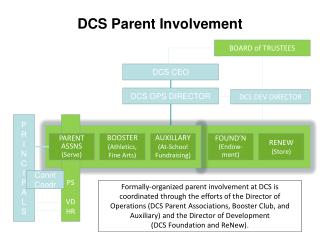 DCS Parent Involvement