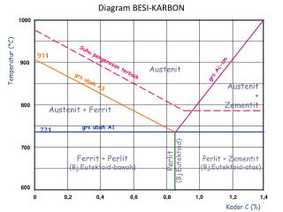 Diagram BESI-KARBON