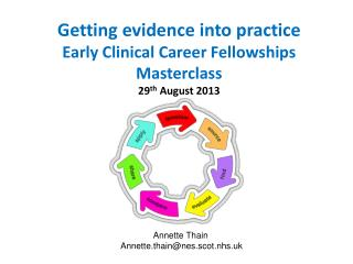 Getting evidence into practice Early Clinical Career Fellowships Masterclass 29 th  August 2013