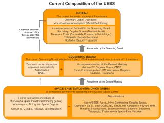 SPACE BASE EMPLOYERS UNION (UEBS) 26 companies permanently operating at the Guiana Space Centre