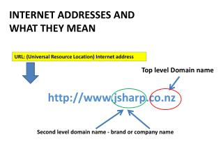 INTERNET ADDRESSES AND  WHAT THEY MEAN