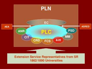 Extension Service Representatives from SR 1862/1890 Universities