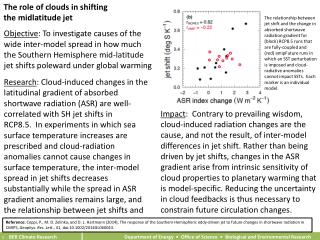 The role of clouds in shifting  the  midlatitude jet