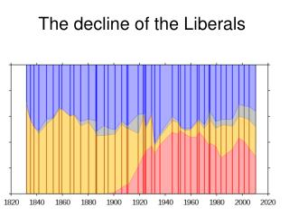 The decline of the Liberals