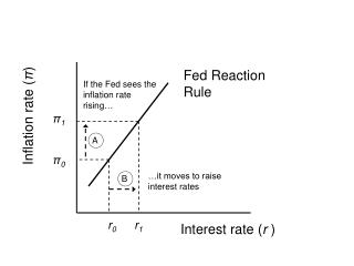 Interest rate ( r  )