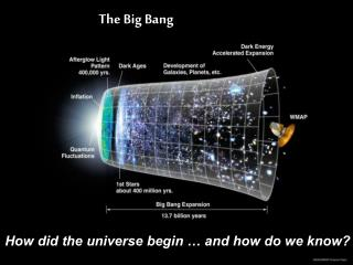 How did the universe begin … and how do we know?
