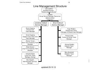 Line Management Structure