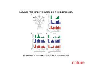 EZ Macosko  et al. Nature 000 , 1-5 (2009) doi:10.1038/nature07886