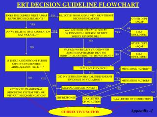 ERT DECISION GUIDELINE FLOWCHART