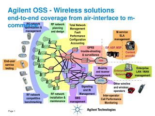 Agilent OSS - Wireless solutions end-to-end coverage from air-interface to m-commerce