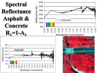 Spectral Reflectance Asphalt & Concrete R l =1-A l