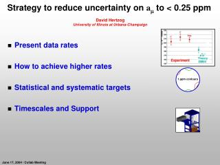Strategy to reduce uncertainty on  a m  to < 0.25 ppm