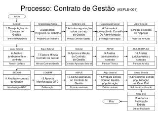 Processo: Contrato de Gest�o  (ASPLE-001)
