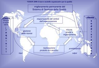 VISION 2000: il nuovo modello organizzativo per la qualità