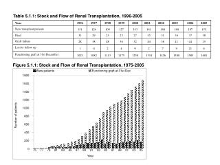 Table 5.1.1: Stock and Flow of Renal Transplantation, 1996-2005