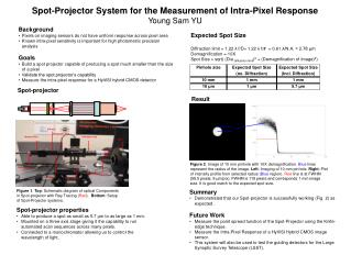 Spot-Projector System for the Measurement of Intra-Pixel Response Young Sam YU