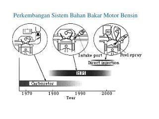 Perkembangan Sistem Bahan Bakar Motor Bensin