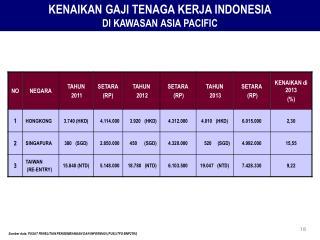 KENAIKAN GAJI TENAGA KERJA INDONESIA DI KAWASAN ASIA PACIFIC
