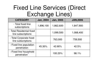 Fixed Line Services (Direct Exchange Lines)