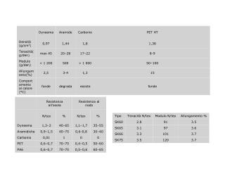 Tabella 1 Caratteristiche di confronto del Dyneema con alcune fibre HP