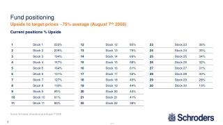 Source: Schroders, all positions as at August 7 th  2008