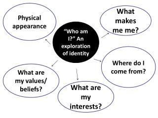 """Who am I?"" An exploration of identity"