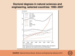 Doctoral degrees in natural sciences and  engineering, selected countries: 1993–2007