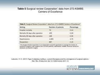 Table 5  Surgical review Corporation *  data from 272 ASMBS Centers of Excellence