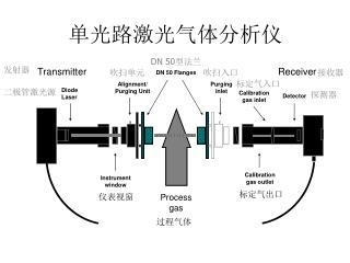 单光路激光气体分析仪
