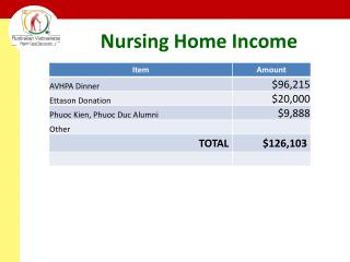Nursing Home Income