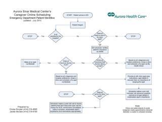 COS Model: Patient Scheduling Workflow