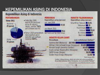 KEPEMILIKAN ASING DI INDONESIA
