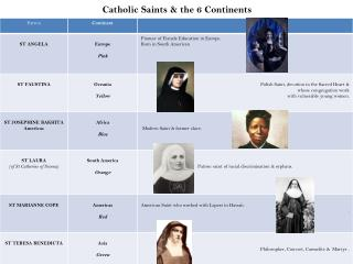 Catholic Saints & the 6 Continents