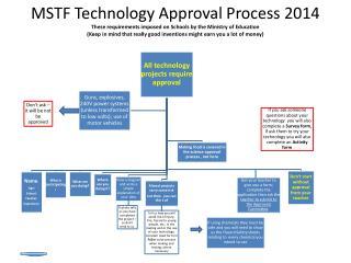 Technology Project Approval Process 2014