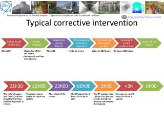 Typical corrective intervention
