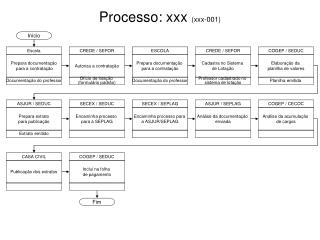 Processo: xxx  (xxx-001)
