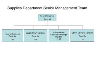 Supplies Department Senior Management Team