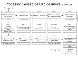 Processo: Cessão de Uso de Imóvel  (COPAT-001)