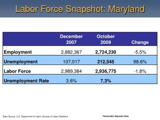 Labor Force Snapshot: Maryland