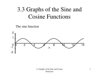 3.3 Graphs of the Sine and Cosine Functions