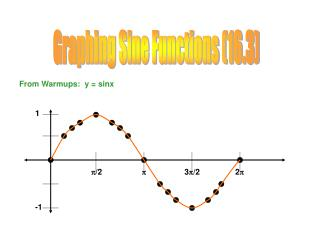 Graphing Sine Functions (16.3)
