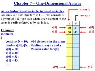 Chapter 7 – One-Dimensional Arrays