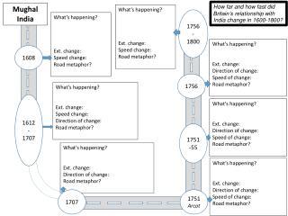 What's happening? Ext. change: Speed change: Road metaphor?