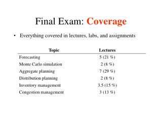 Final Exam:  Coverage