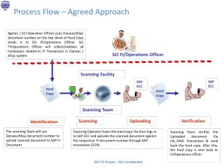 Process Flow – Agreed Approach