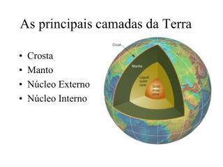As principais camadas da Terra