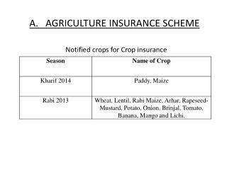 A.   AGRICULTURE INSURANCE  SCHEME